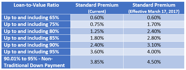 cmhc-premiums-table